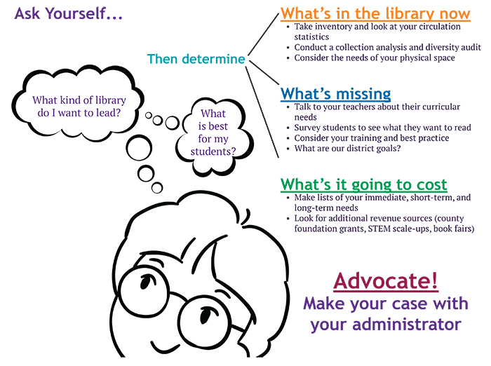 Ask Yourself... What kind of library do I want to lead? What is best for my students?  What's in the library now - Take inventory and look at your circulation statistics - Conduct a collection analysis and diversity audit - Consider the needs of you physical space  What's missing - Talk to your teachers about their curricular needs - Survey students to see what they want to read - Consider your training and best practice - What are our district goals?  What's it going to cost - Make lists of your immediate, short-term, and long-term needs - Look for additional revenue sources (county foundation grants, STEM scale-ups, book fairs)  Advocate! Make your case with your administrator