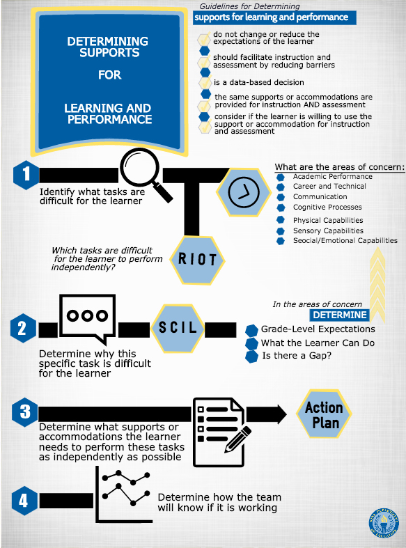 Supports For Learning And Performance Iowa Department Of Education